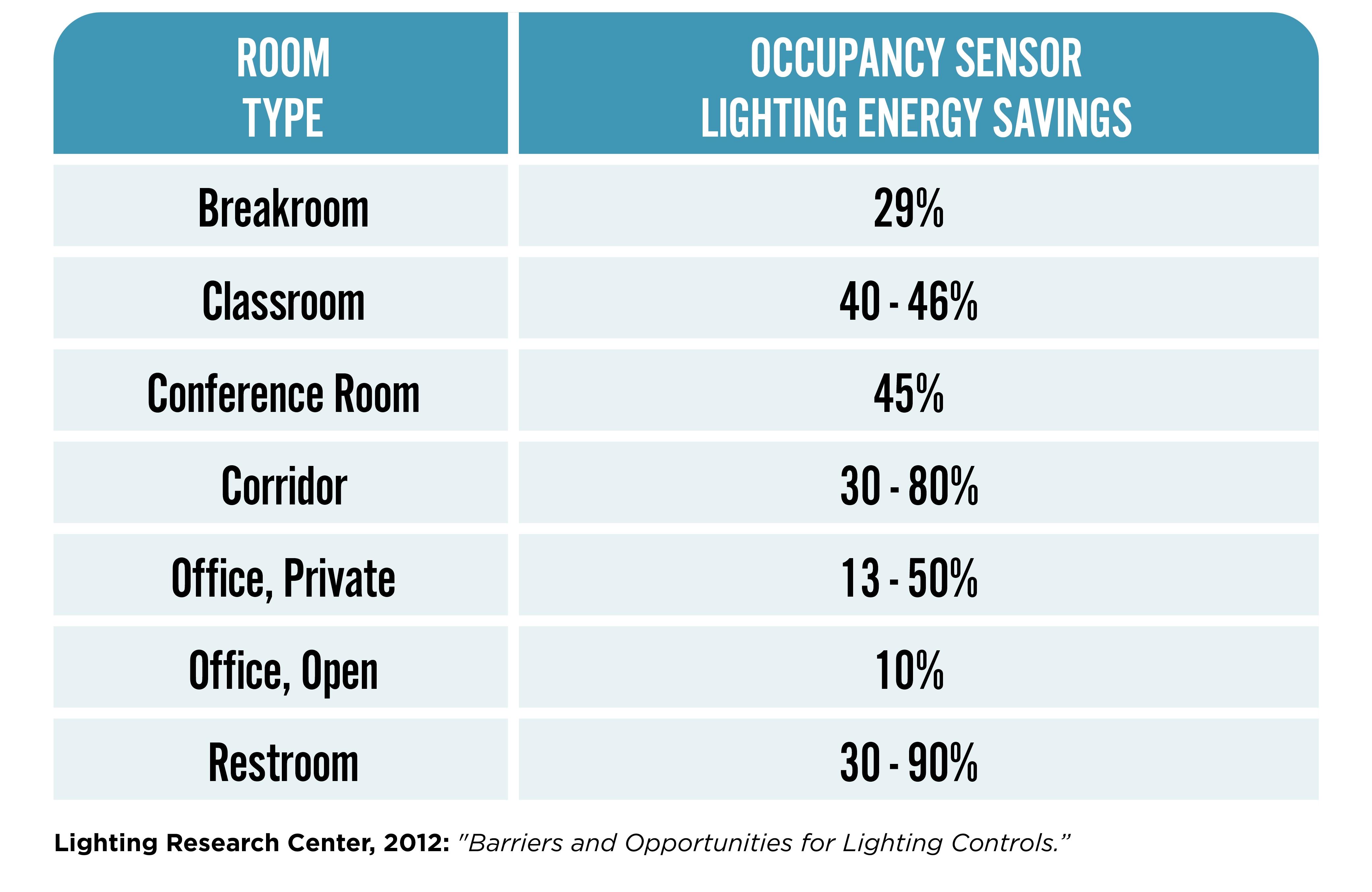 Occupancy Sensor Lighting Energy Savings