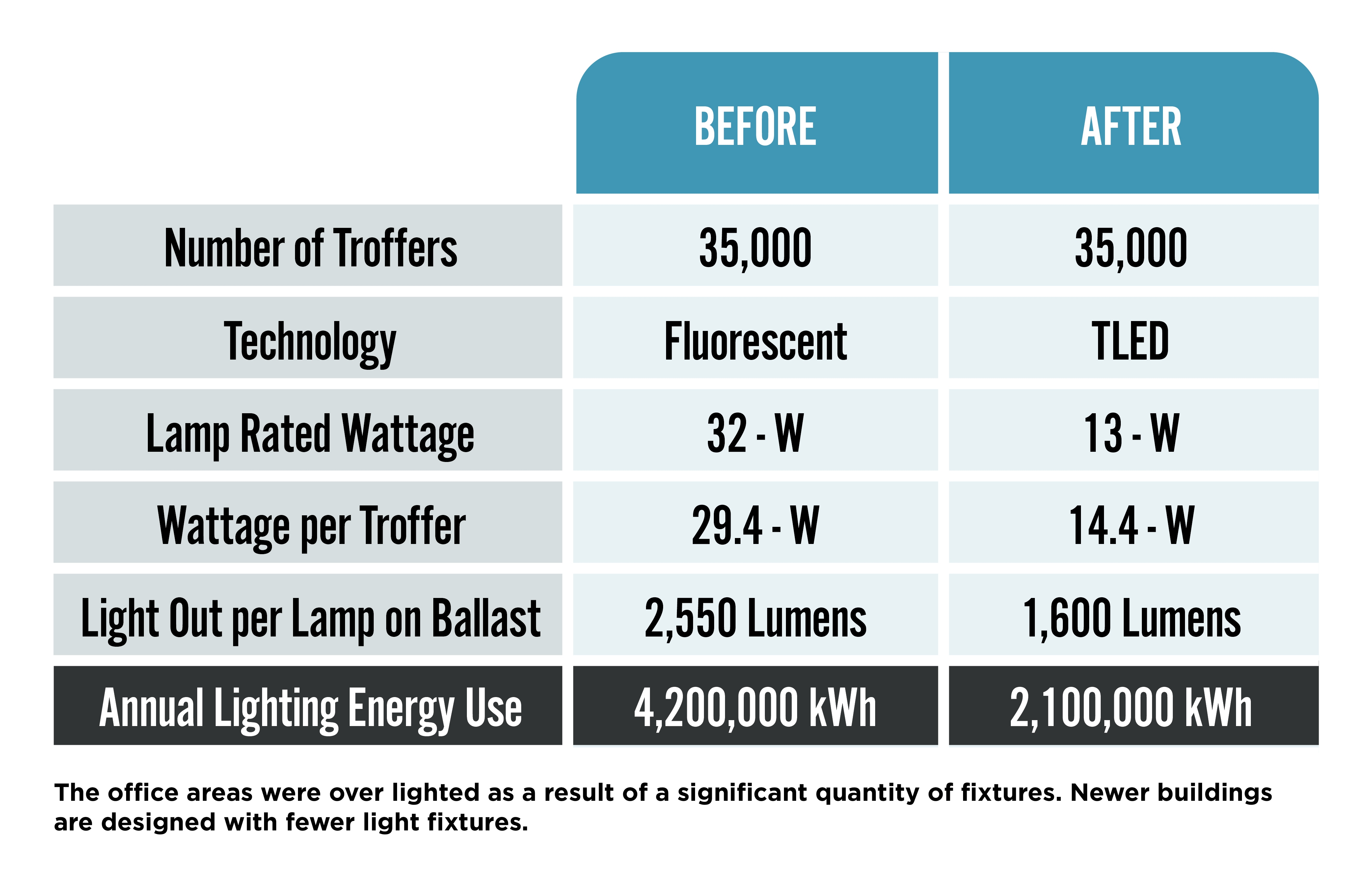 Annual Lighting Energy Use