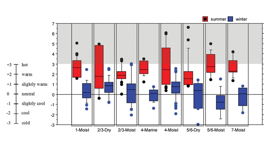 Fig. 8. Median of PMV with percentile variables for climate zones in summer and winter