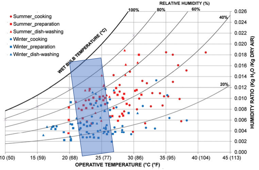 Fig. 6. Operative temperature data from all kitchen zone SMs in summer & winter